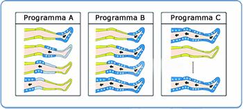 Programmi sequenze A B e C della pressoterapia medicale Mesis Top medical per contrastare ritenzione idrica e cellulite