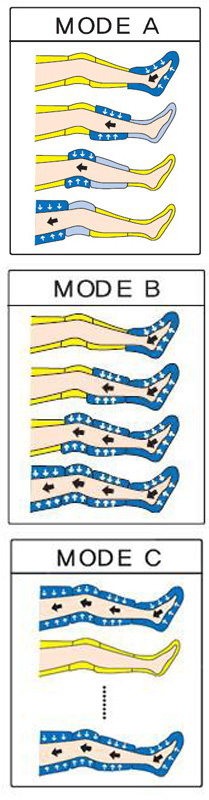 I programmi di massaggio delle pressoterapie Mesis